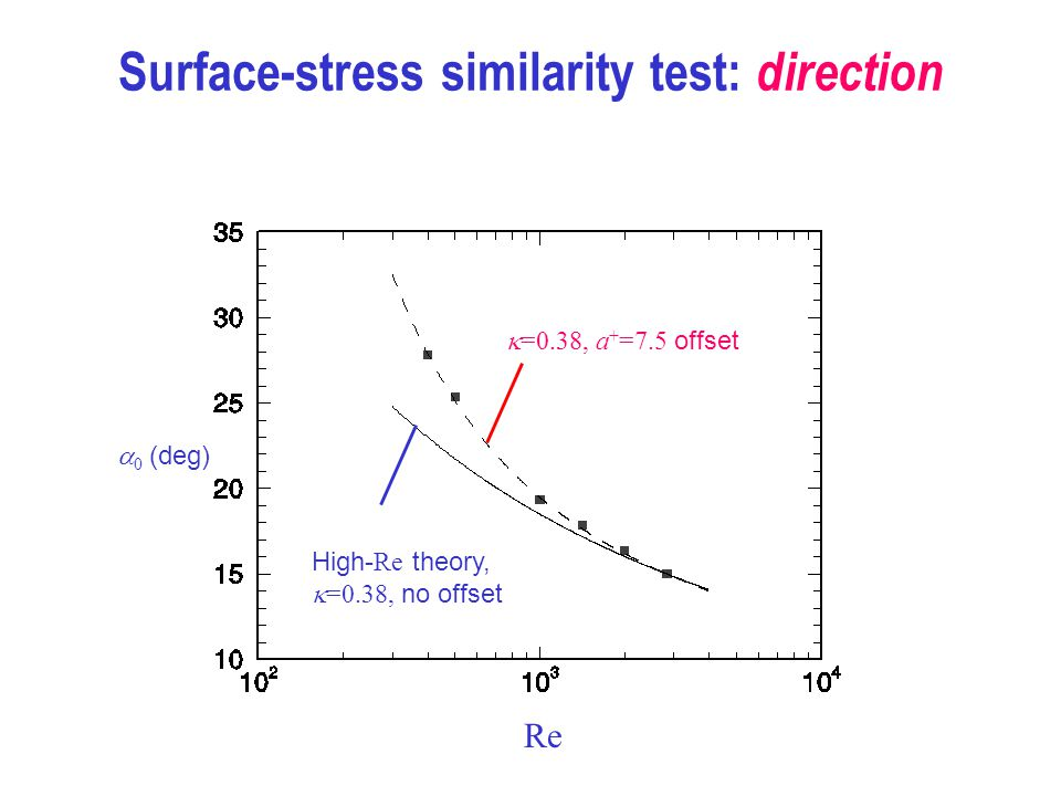 Surface-stress similarity test: direction