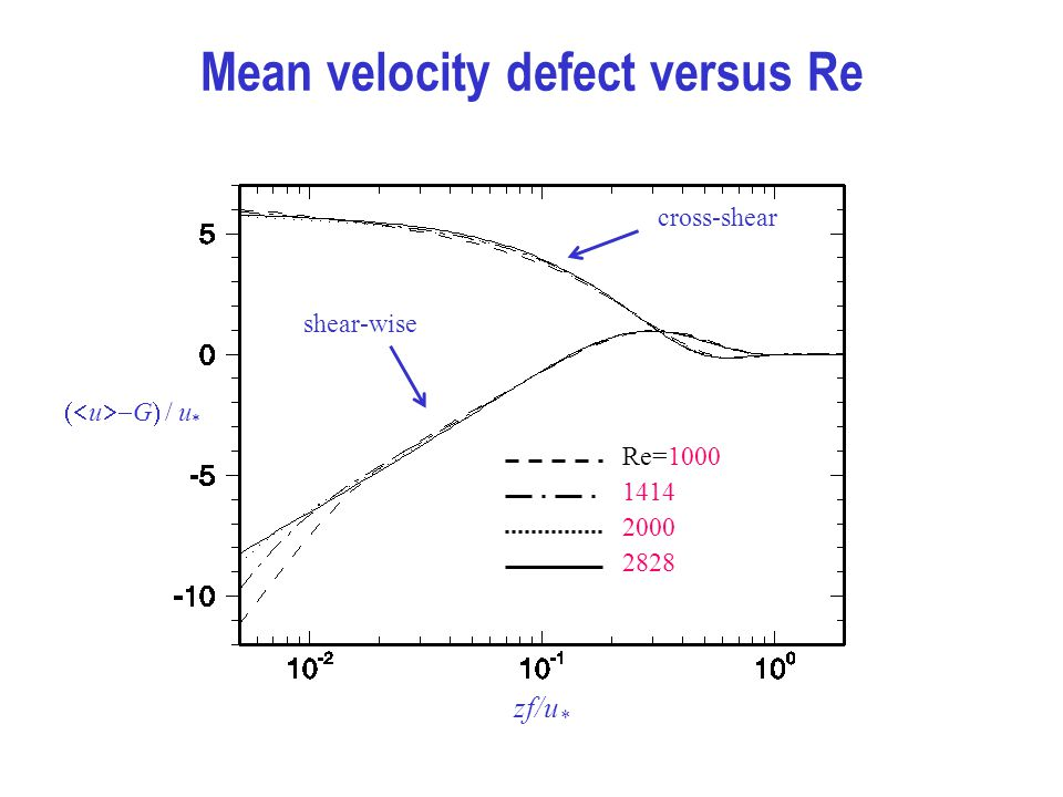 Mean velocity defect versus Re