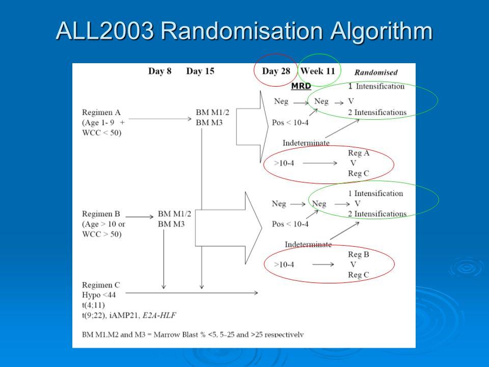 ALL2003 Randomisation Algorithm
