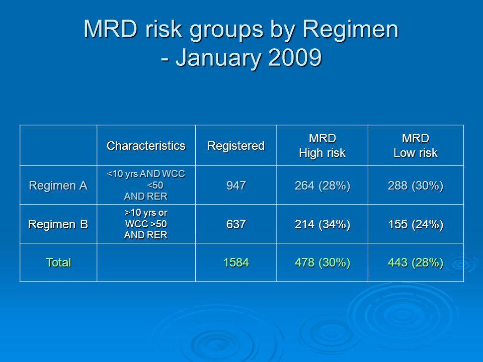 MRD risk groups by Regimen - January 2009