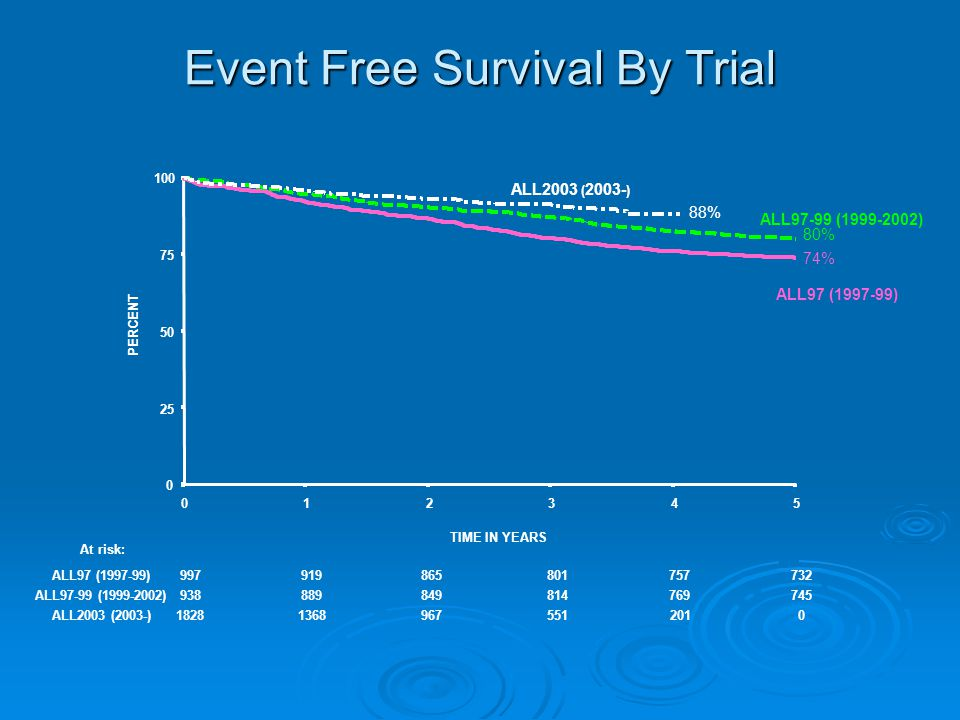 Event Free Survival By Trial