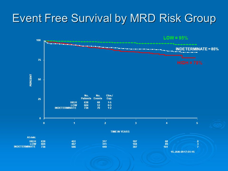 Event Free Survival by MRD Risk Group