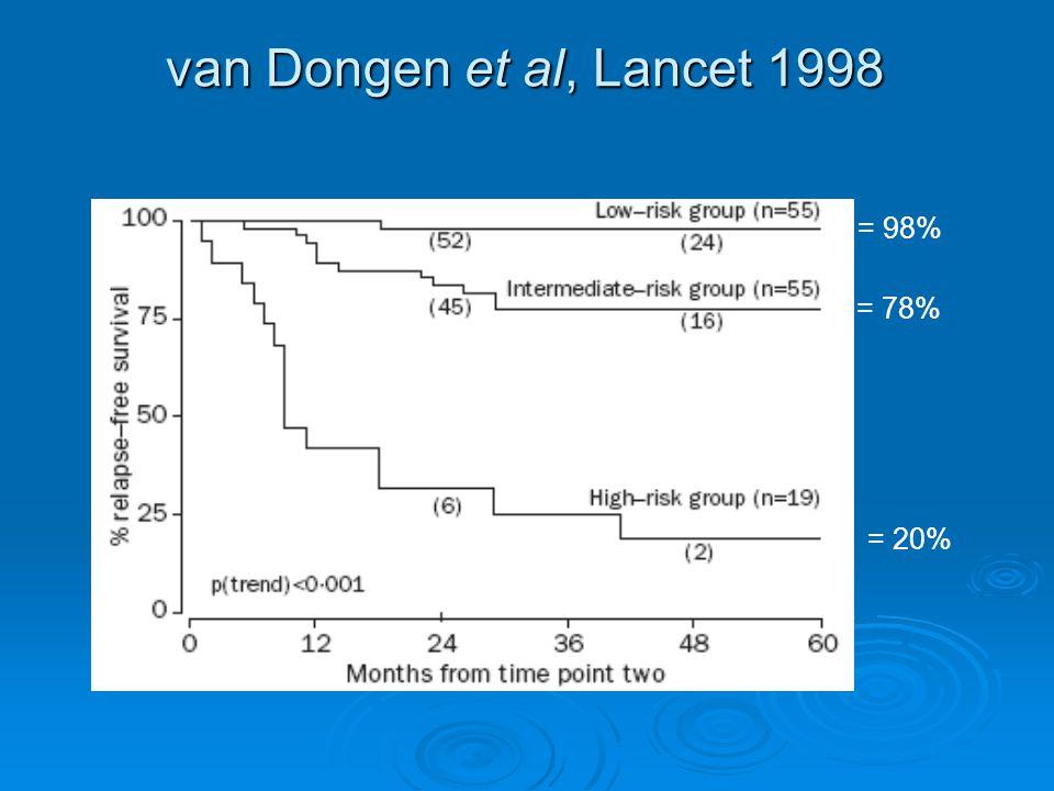 van Dongen et al, Lancet 1998 = 98% = 78% = 20%
