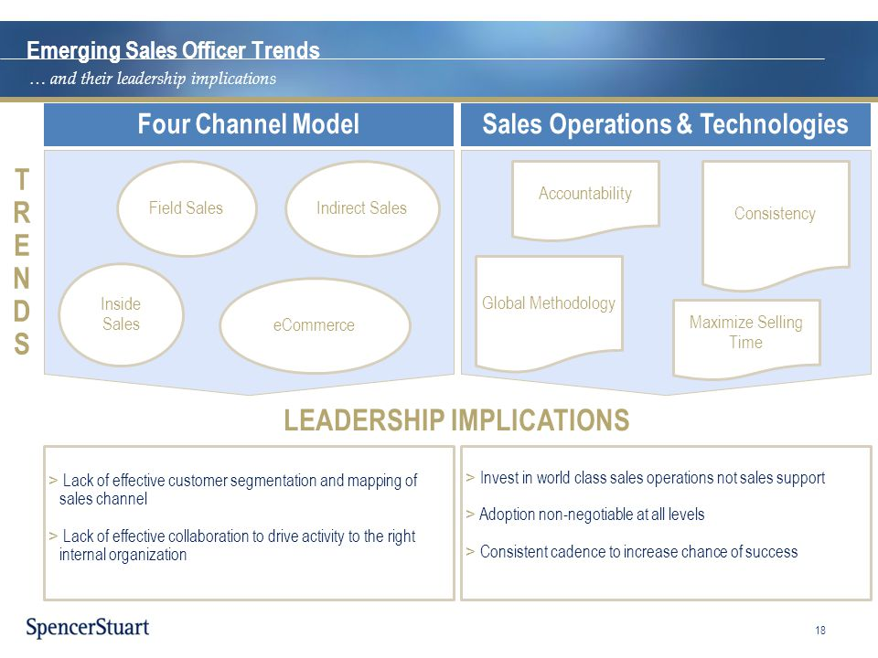 Sales Operations & Technologies LEADERSHIP IMPLICATIONS
