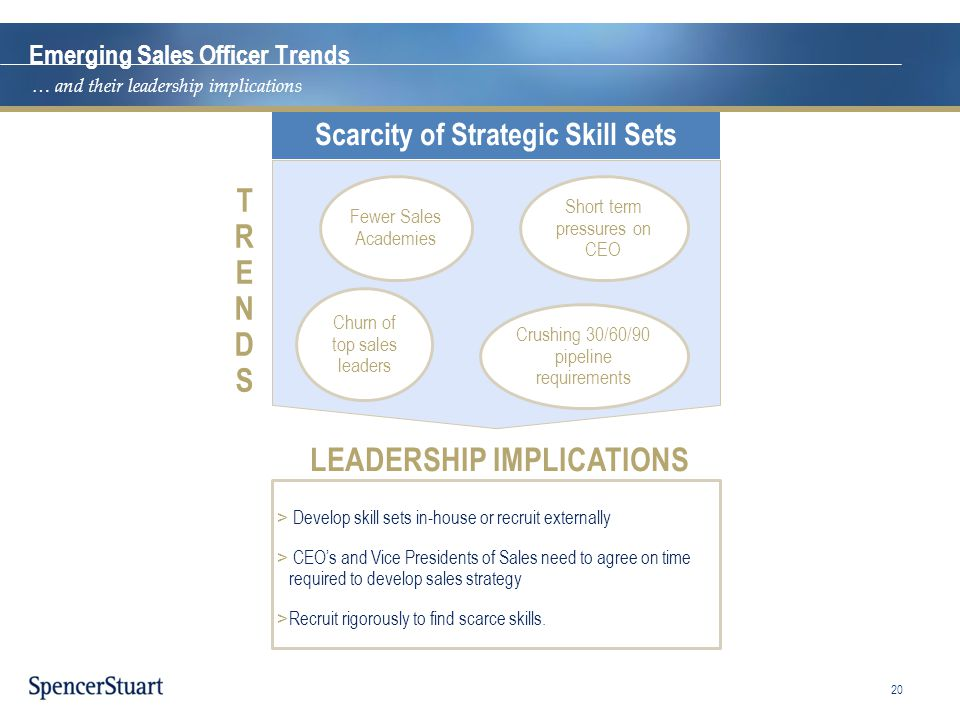 Scarcity of Strategic Skill Sets LEADERSHIP IMPLICATIONS