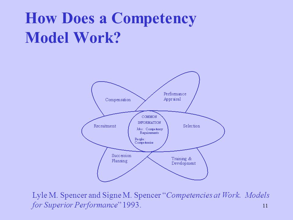 How Does a Competency Model Work