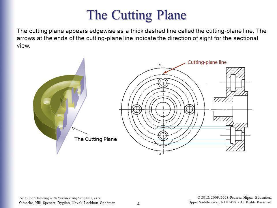 The Cutting Plane