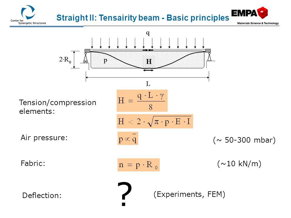 Straight II: Tensairity beam - Basic principles H
