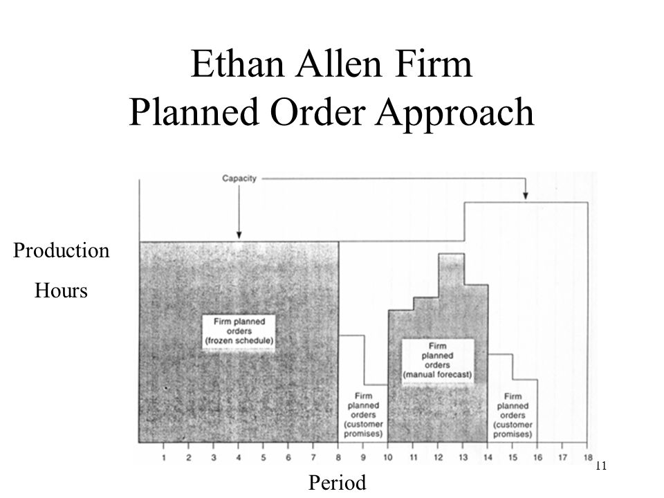 Ethan Allen Firm Planned Order Approach