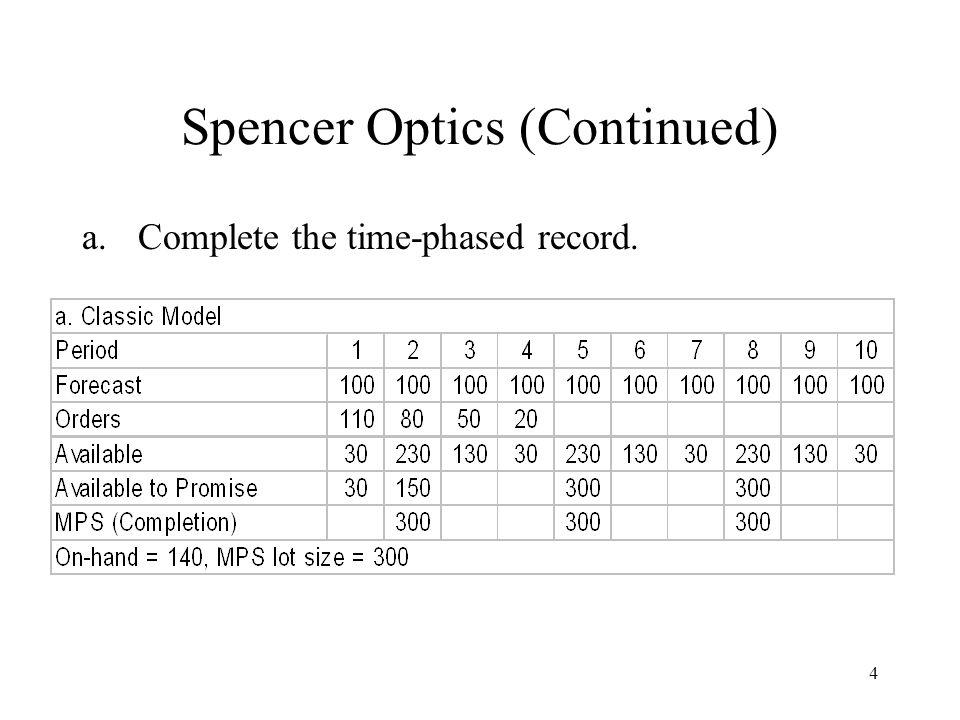 Spencer Optics (Continued)