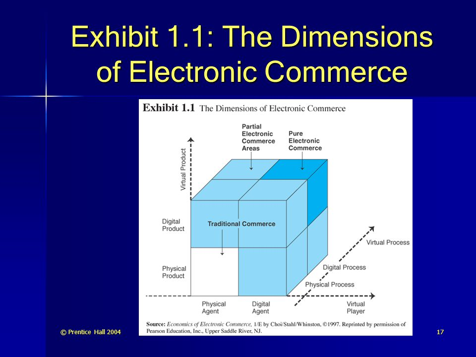 Exhibit 1.1: The Dimensions of Electronic Commerce