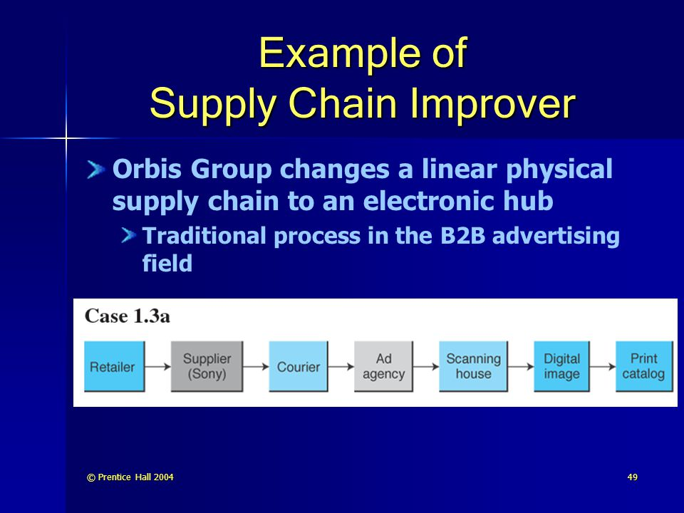 Example of Supply Chain Improver
