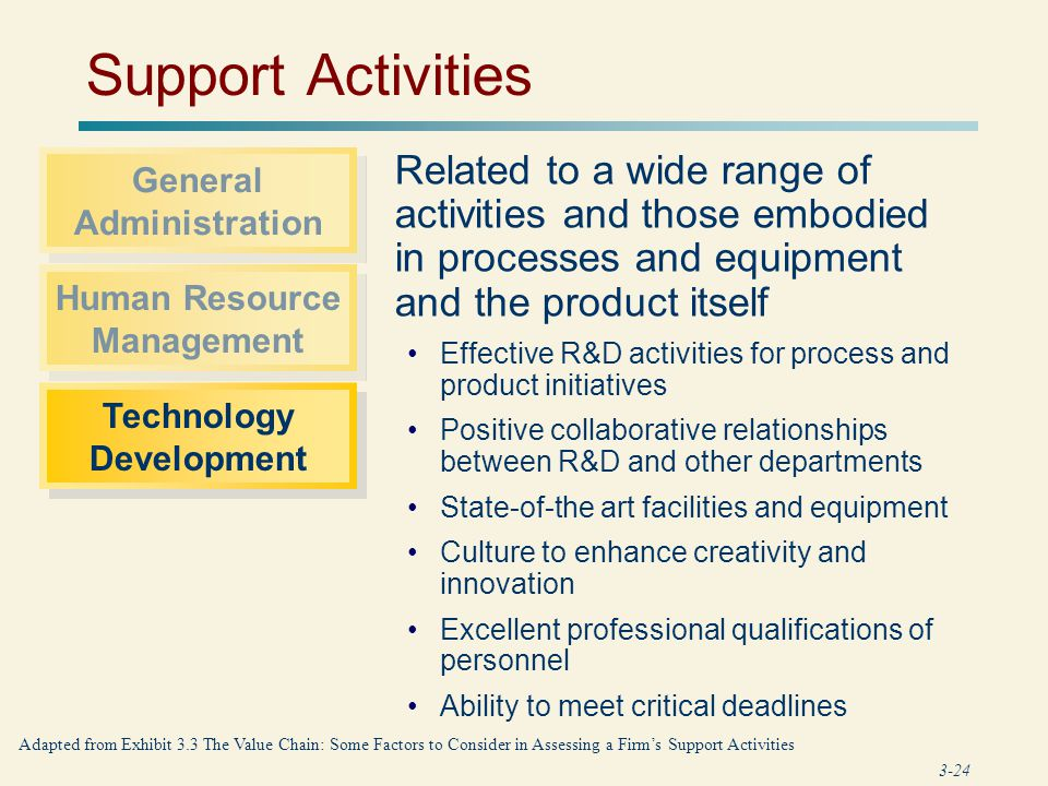 General Administration Technology Development
