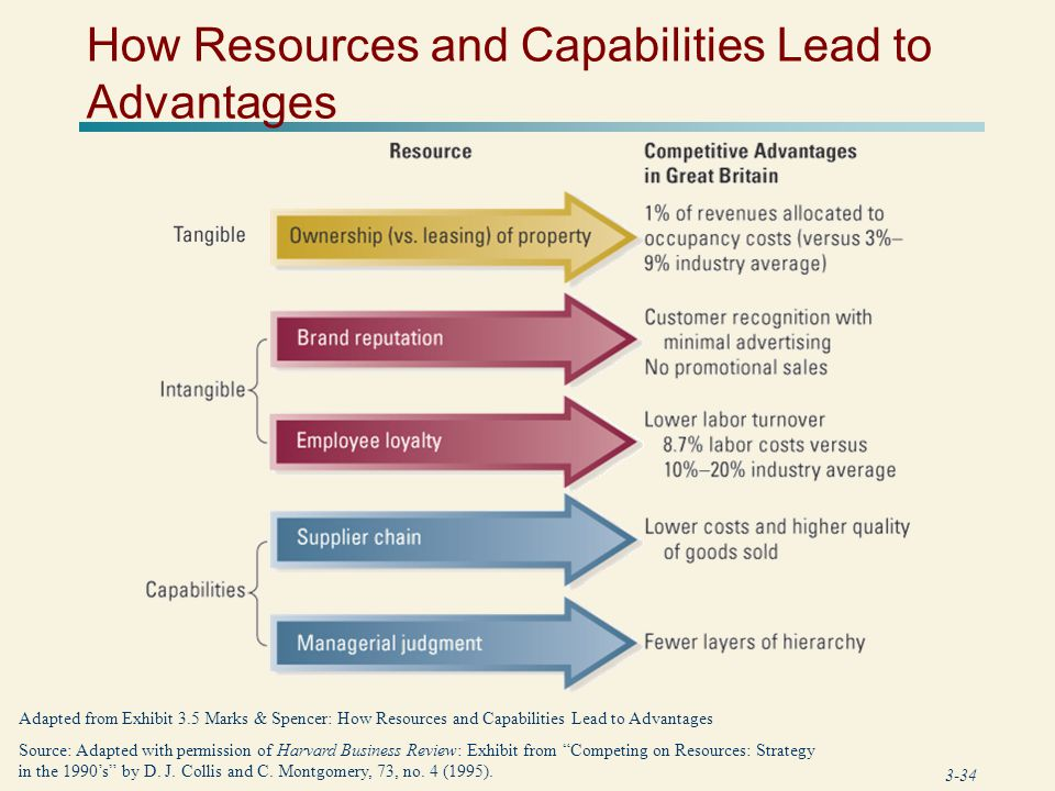 How Resources and Capabilities Lead to Advantages