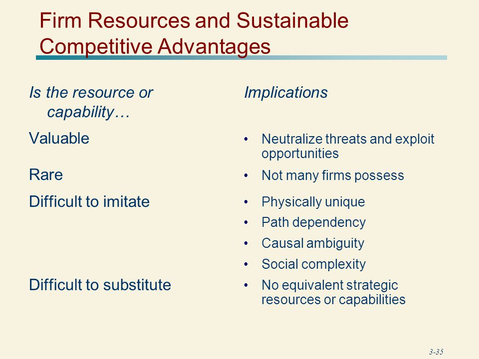 Firm Resources and Sustainable Competitive Advantages