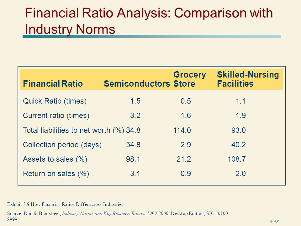 Financial Ratio Analysis: Comparison with Industry Norms