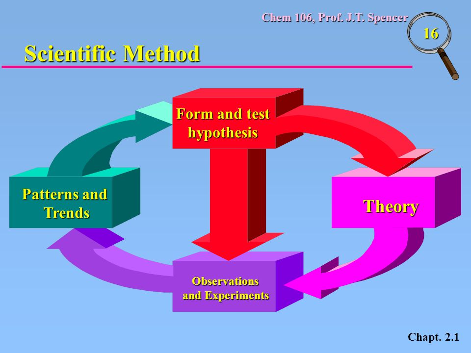 Scientific Method Theory Form and test hypothesis Patterns and Trends