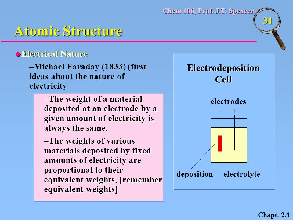 Atomic Structure Electrodeposition Cell Electrical Nature