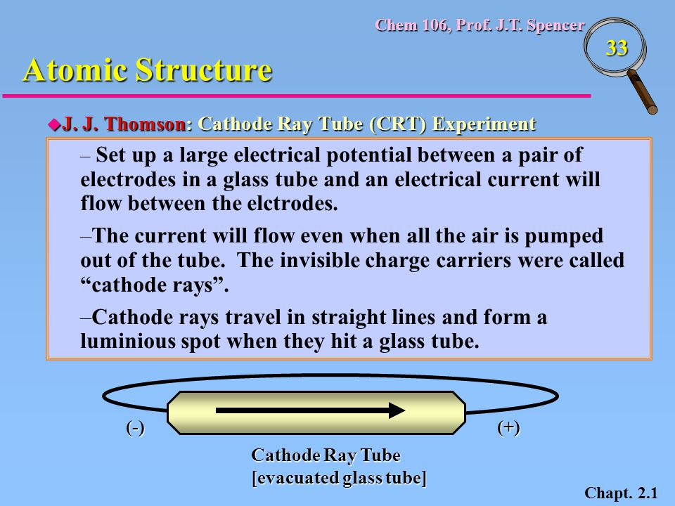 Atomic Structure J. J. Thomson: Cathode Ray Tube (CRT) Experiment.