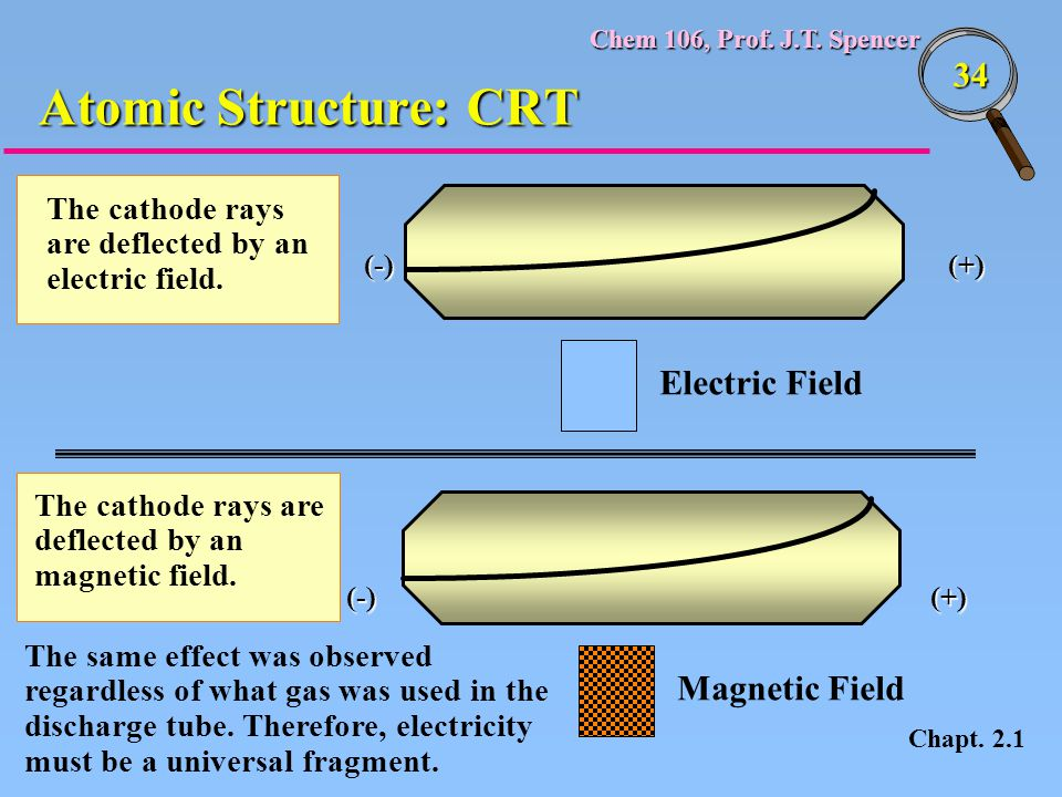 Atomic Structure: CRT Electric Field Magnetic Field