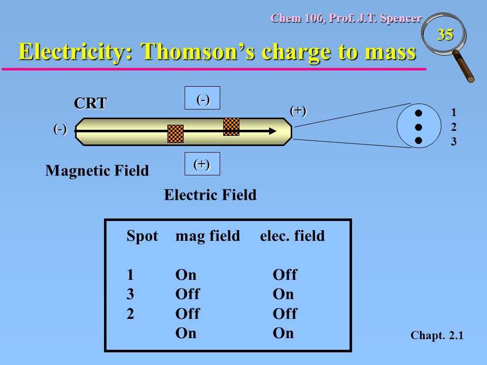 Electricity: Thomson's charge to mass