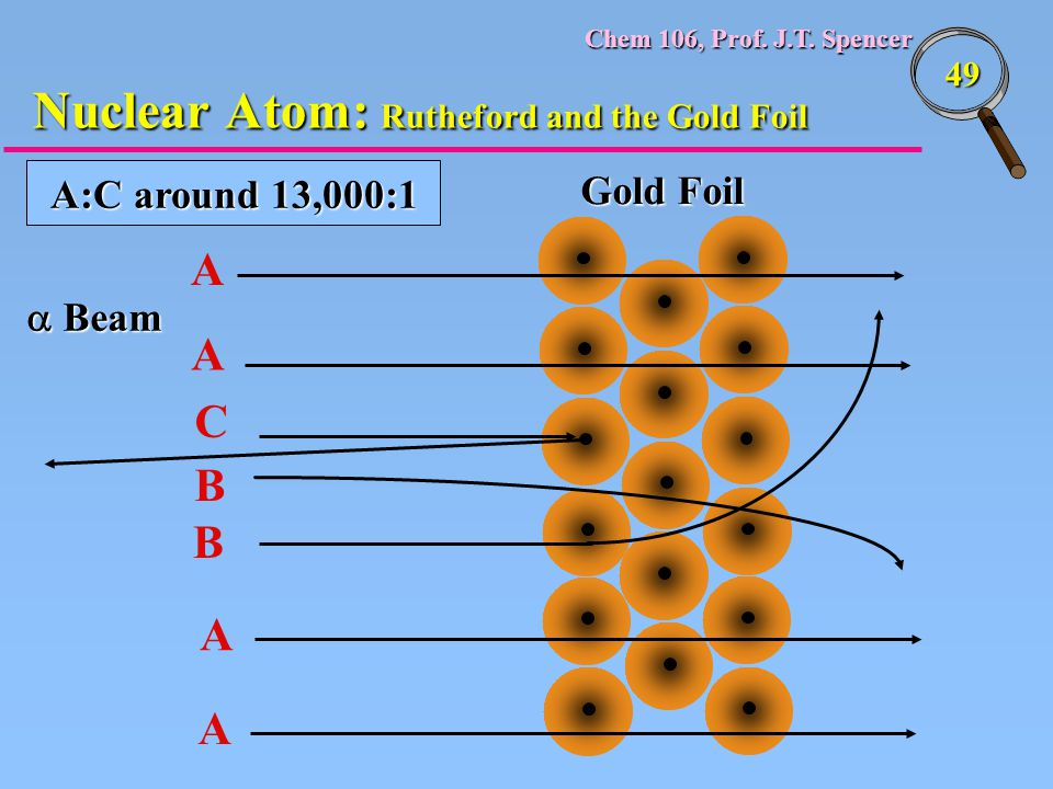 Nuclear Atom: Rutheford and the Gold Foil