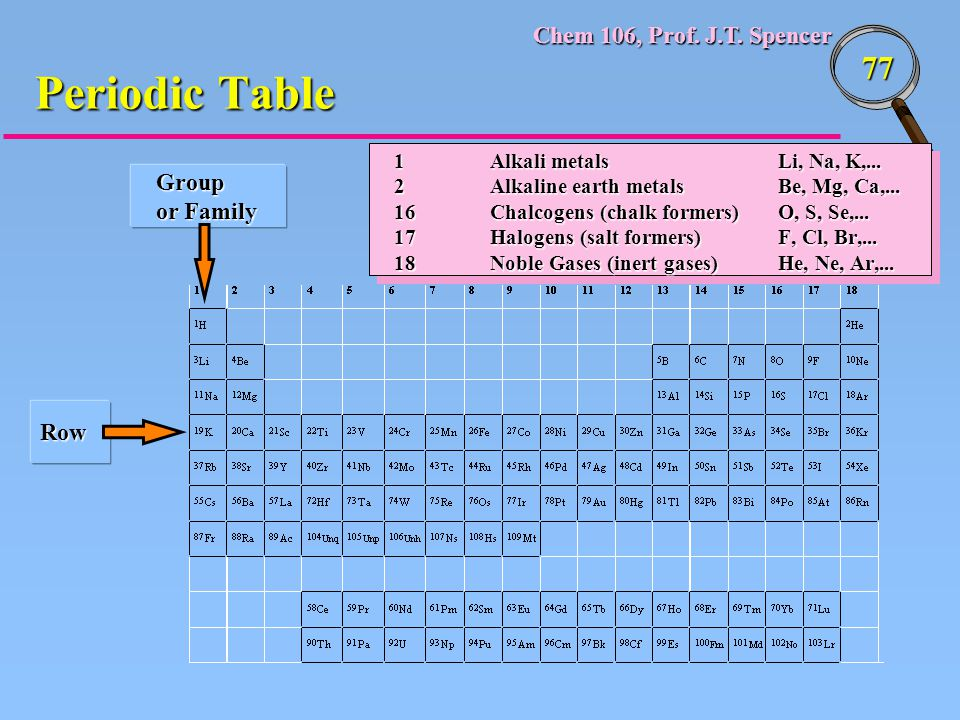 Periodic Table Group or Family Row 1 Alkali metals Li, Na, K,...