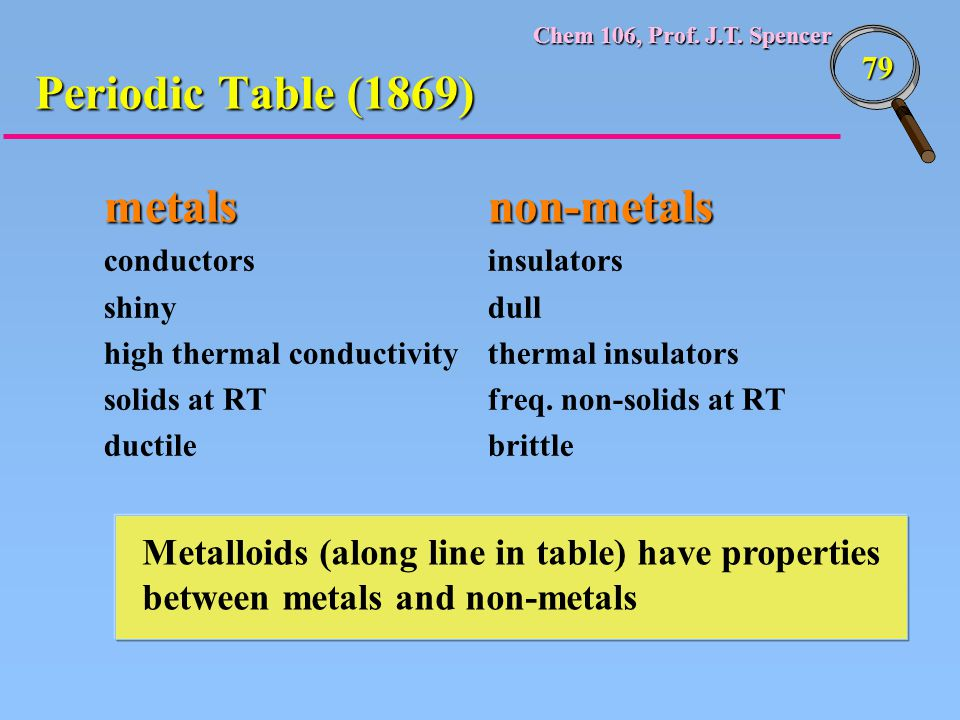 Periodic Table (1869) metals non-metals