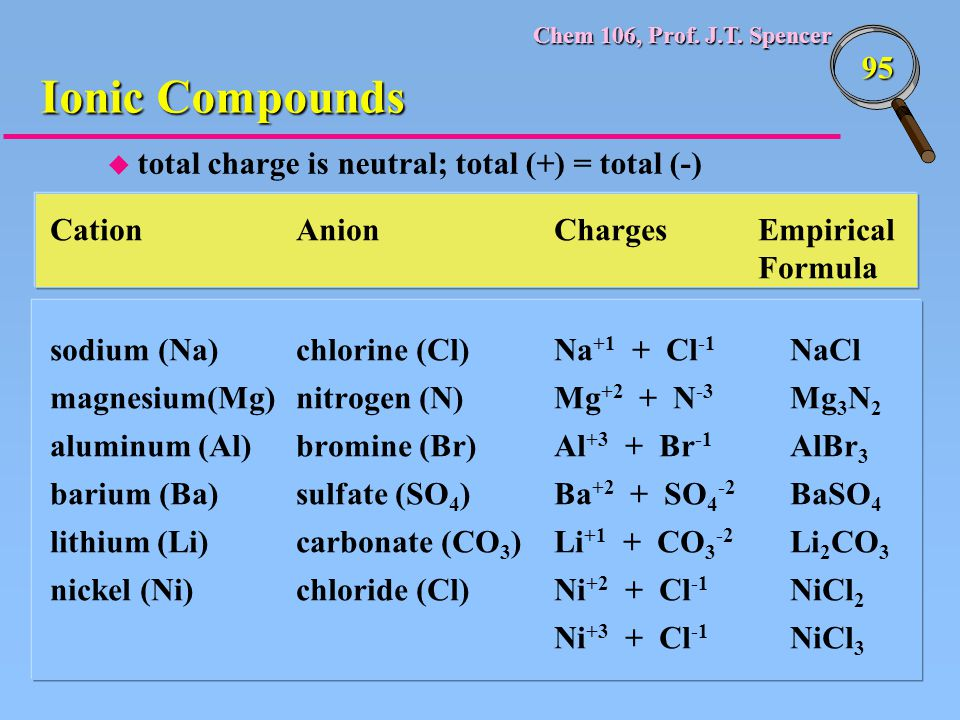 Ionic Compounds total charge is neutral; total (+) = total (-)