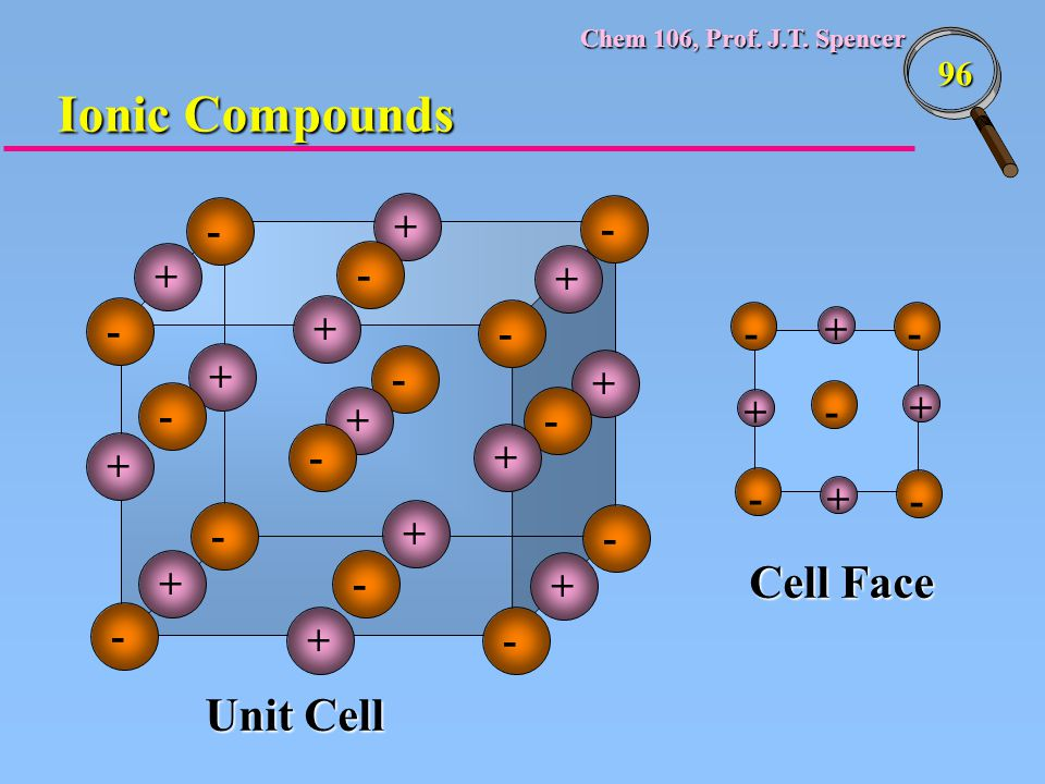 Ionic Compounds Cell Face Unit Cell - + - + - + - + - - + - + - + - +