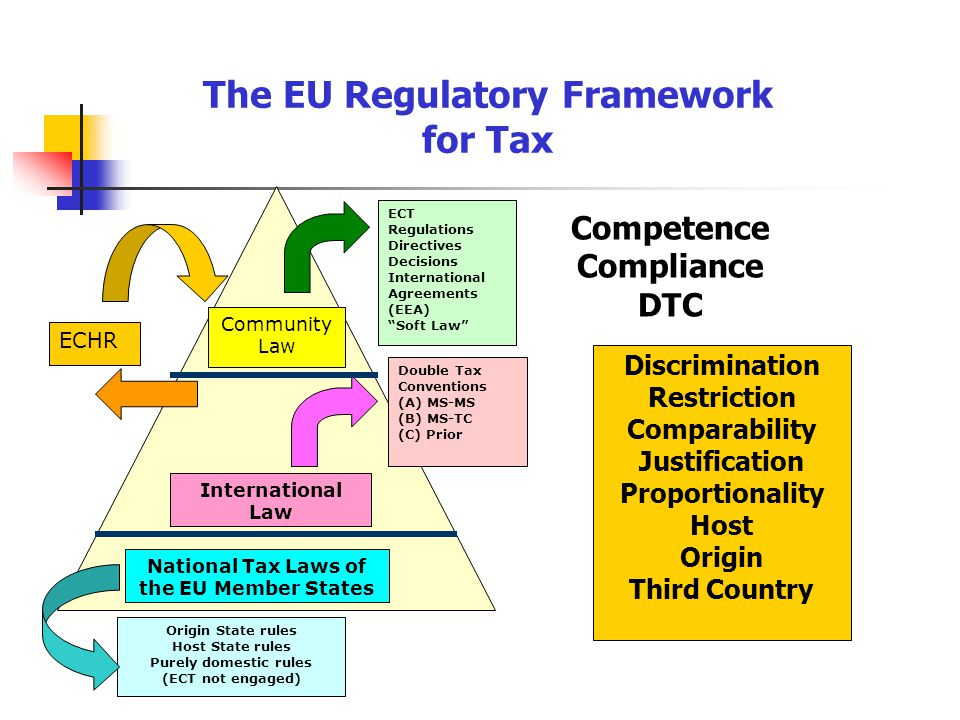 National Tax Laws of the EU Member States