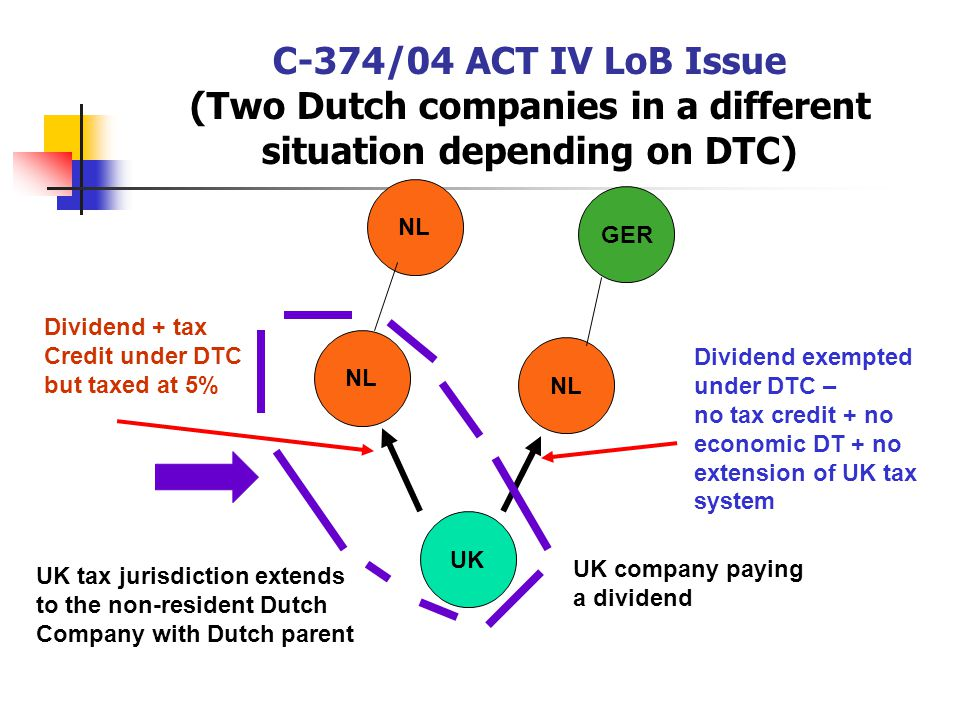 C-374/04 ACT IV LoB Issue (Two Dutch companies in a different situation depending on DTC)