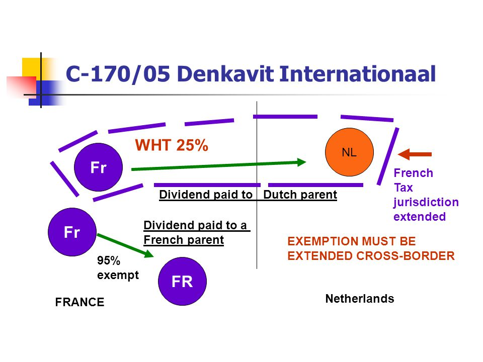 C-170/05 Denkavit Internationaal