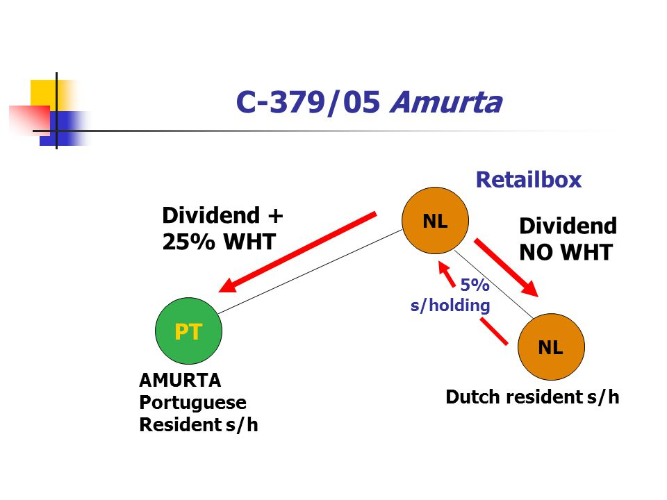 C-379/05 Amurta Retailbox Dividend + Dividend 25% WHT NO WHT PT NL NL