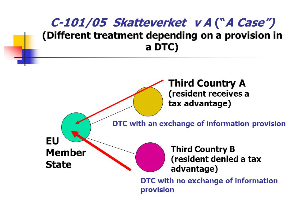 C-101/05 Skatteverket v A ( A Case ) (Different treatment depending on a provision in a DTC)