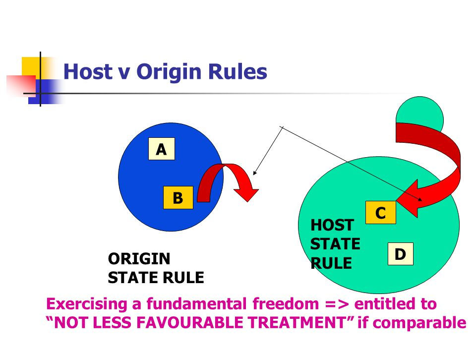Host v Origin Rules A B C HOST STATE RULE D ORIGIN STATE RULE