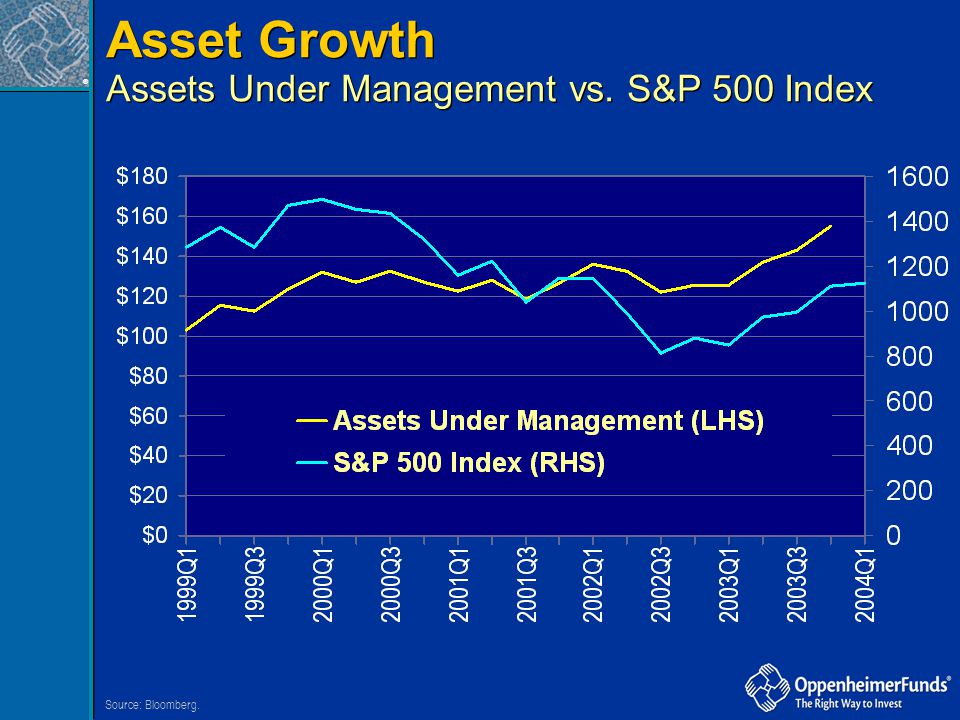Asset Growth Assets Under Management vs. S&P 500 Index