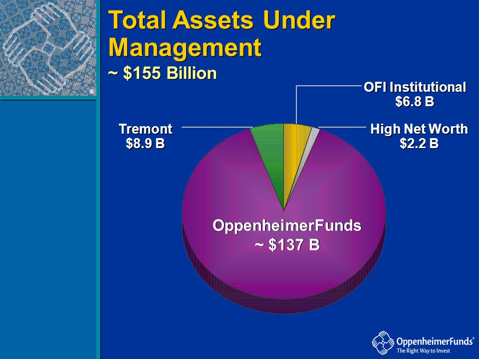 Total Assets Under Management