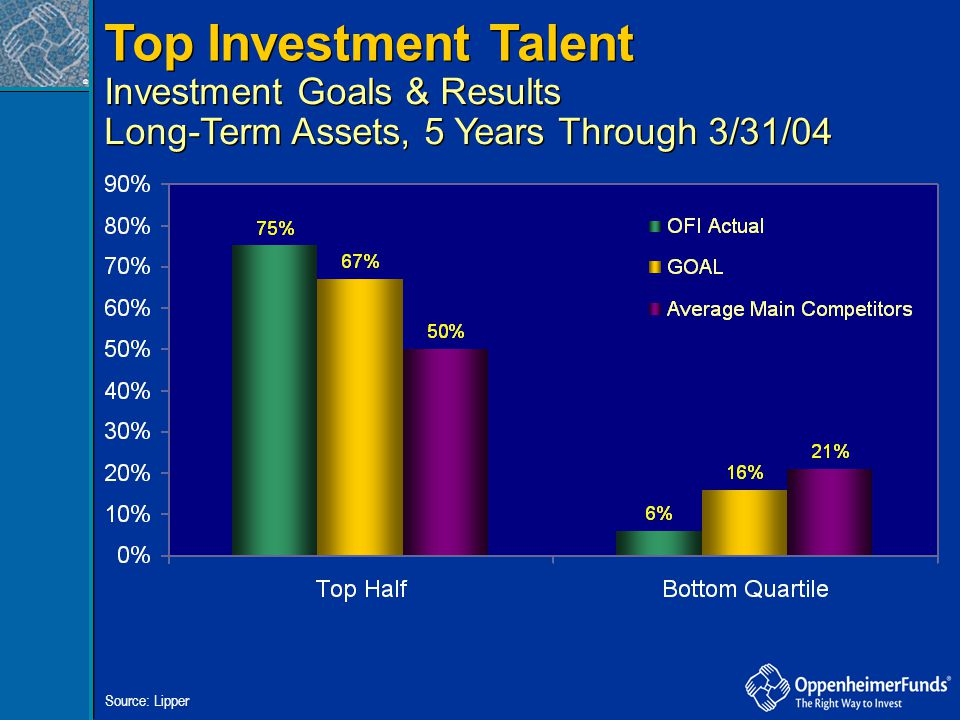 Top Investment Talent Investment Goals & Results