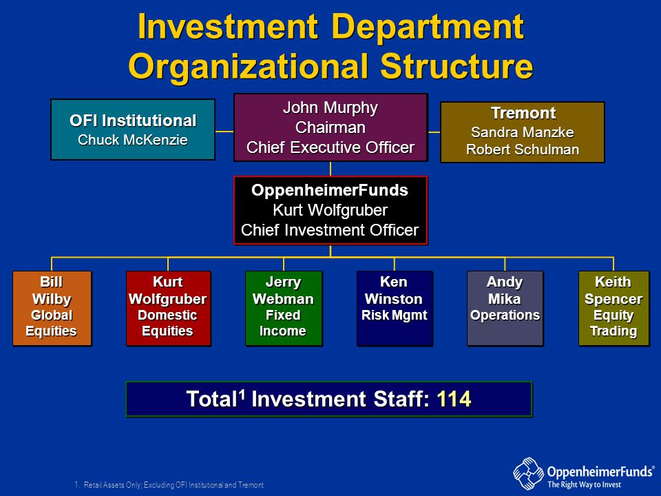 Investment Department Organizational Structure