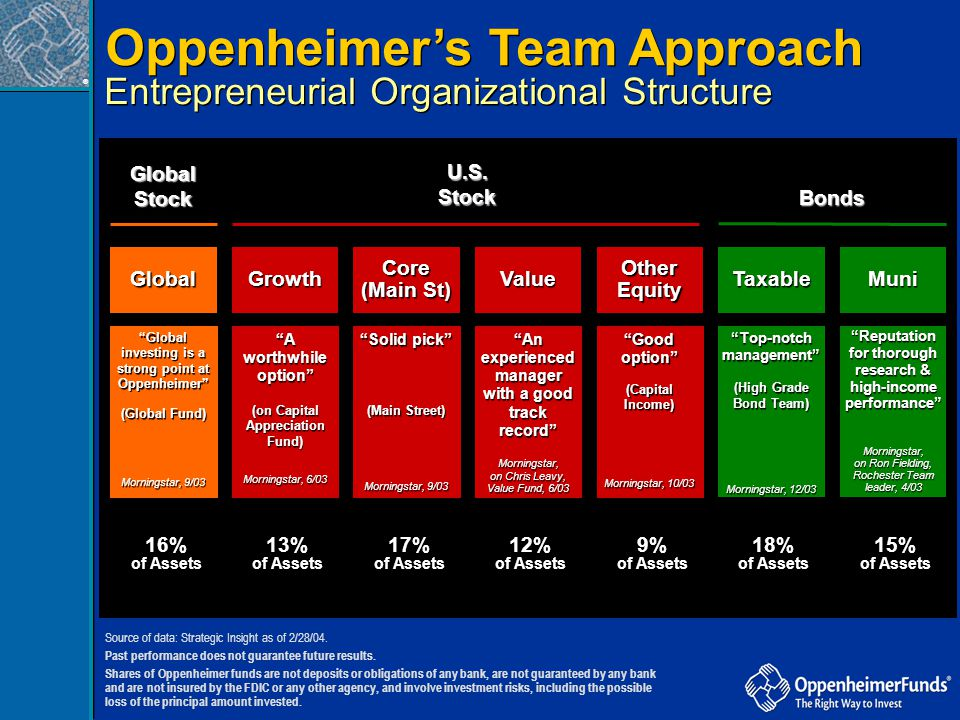 Oppenheimer's Team Approach
