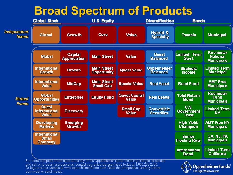 Broad Spectrum of Products