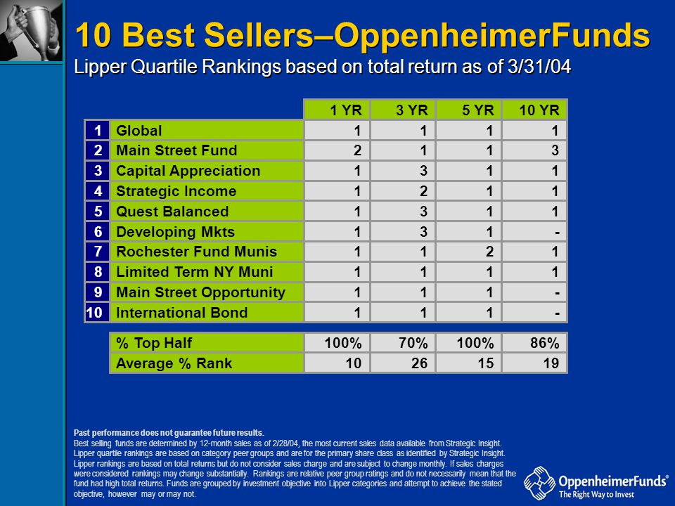 10 Best Sellers–OppenheimerFunds