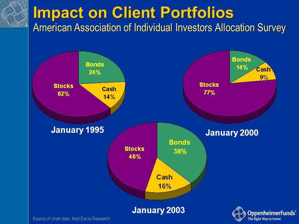 Impact on Client Portfolios