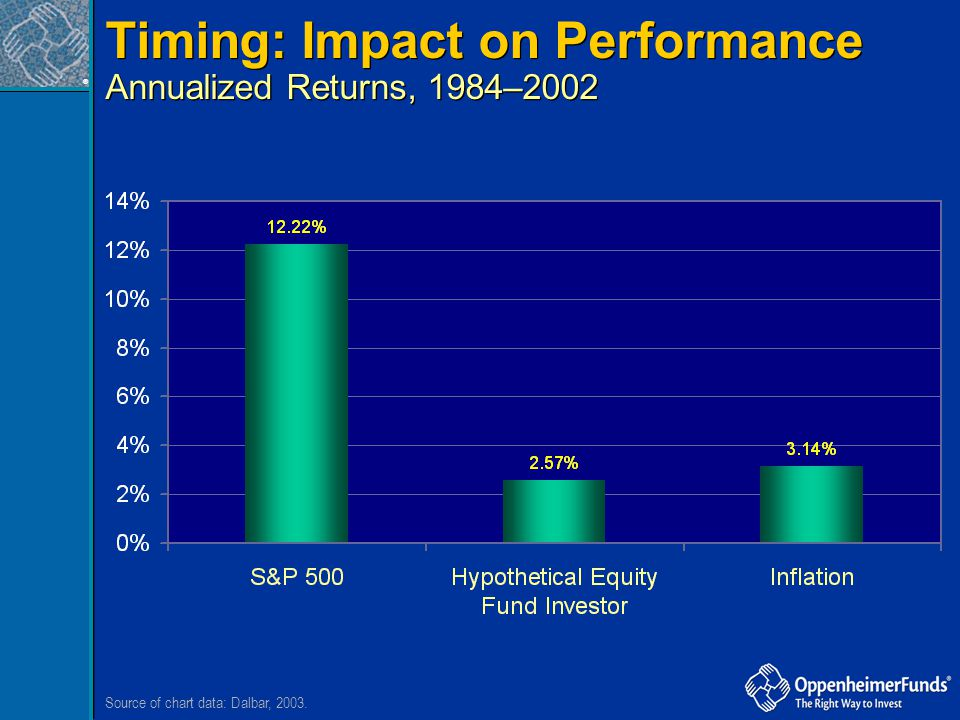 Timing: Impact on Performance