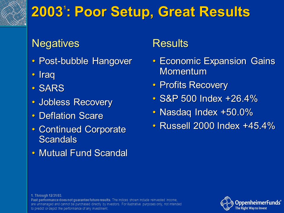 20031: Poor Setup, Great Results