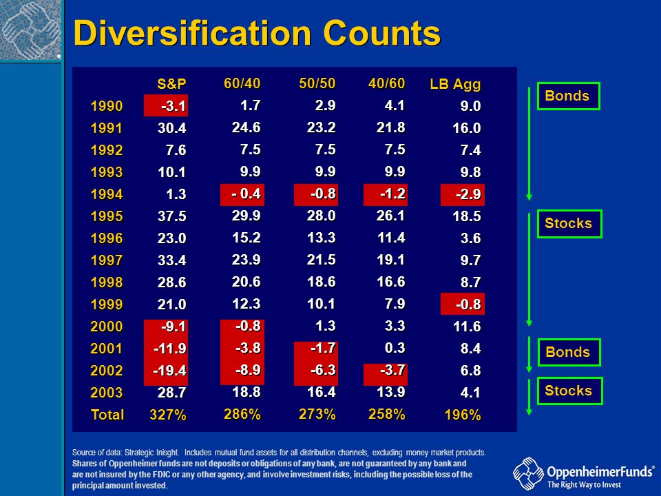 Diversification Counts