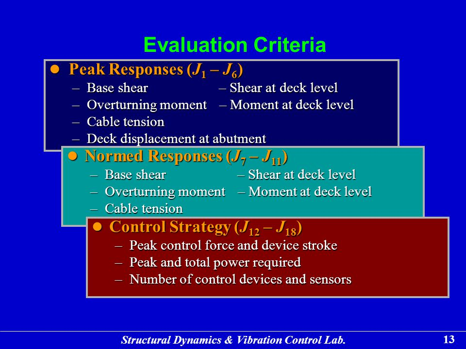 Evaluation Criteria Peak Responses (J1 – J6)