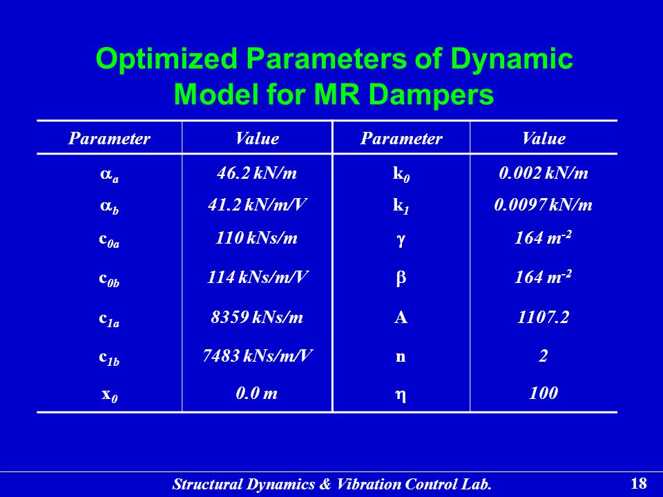 Optimized Parameters of Dynamic Model for MR Dampers