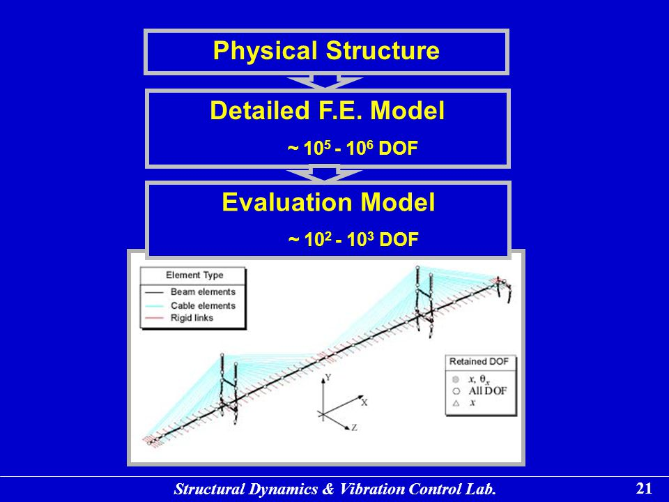 Physical Structure Detailed F.E. Model Evaluation Model